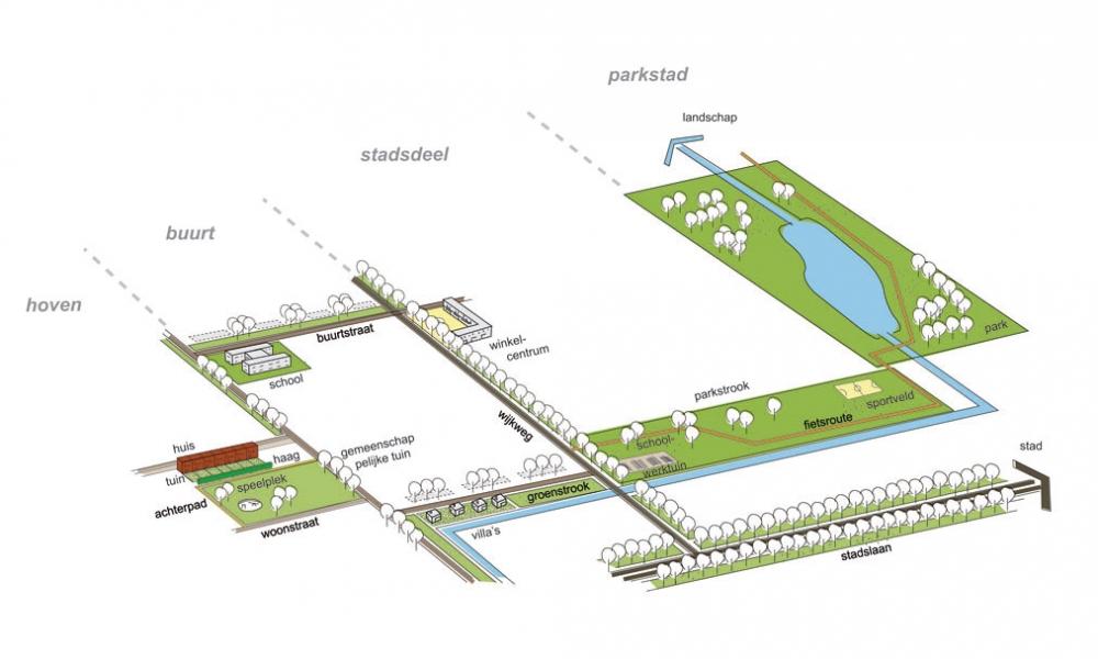 Groenstructuur van de Westelijke Tuinsteden. Beeld Feddes Olthoff.